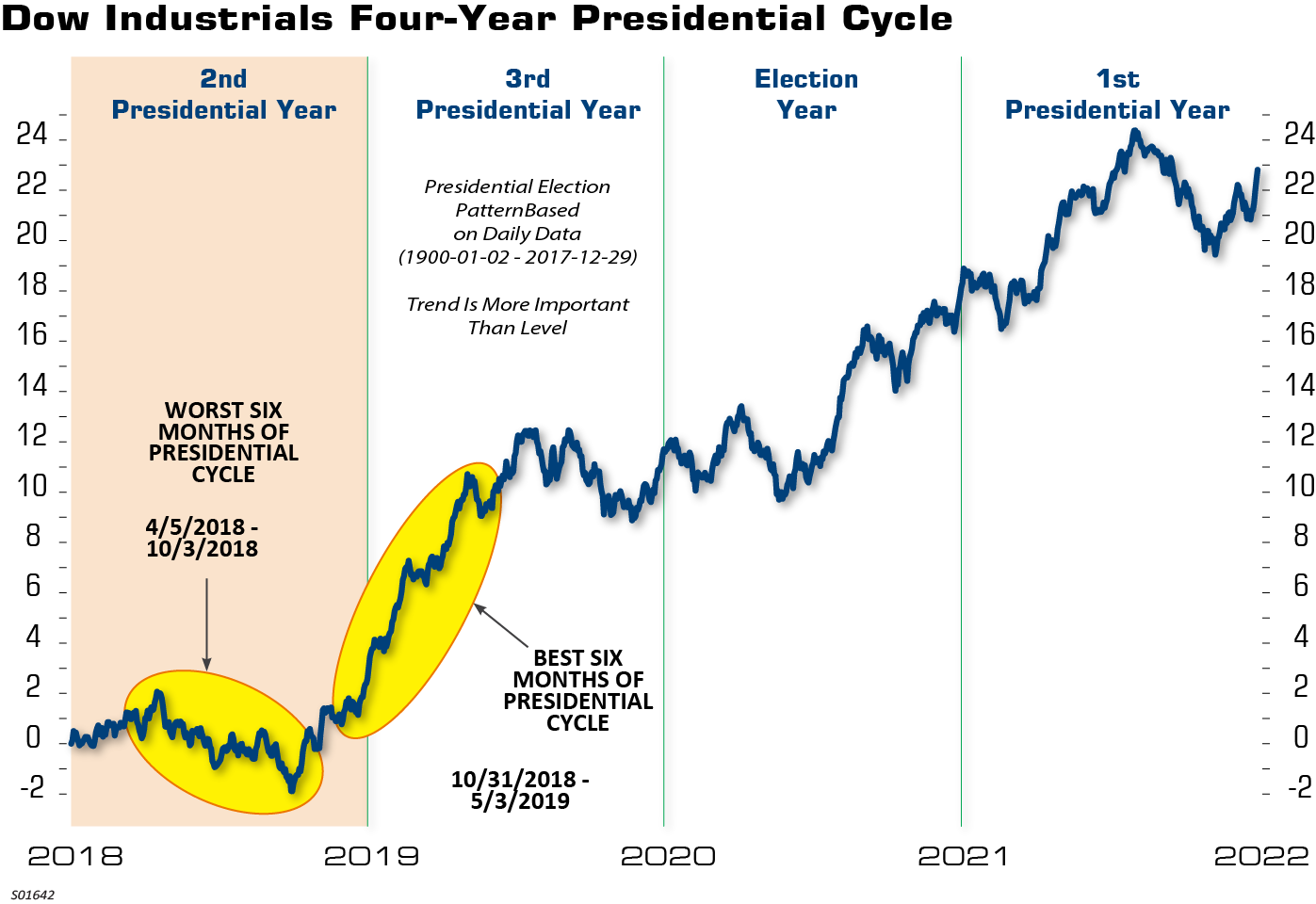 Dow Industrials Four-Year Presidential Cycle